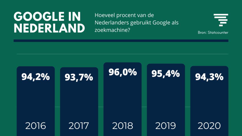Google Search statistieken 2020